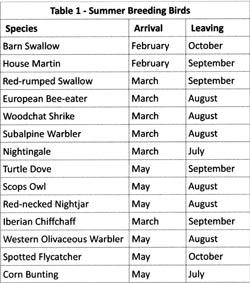 Table-1-Summer-Breeders